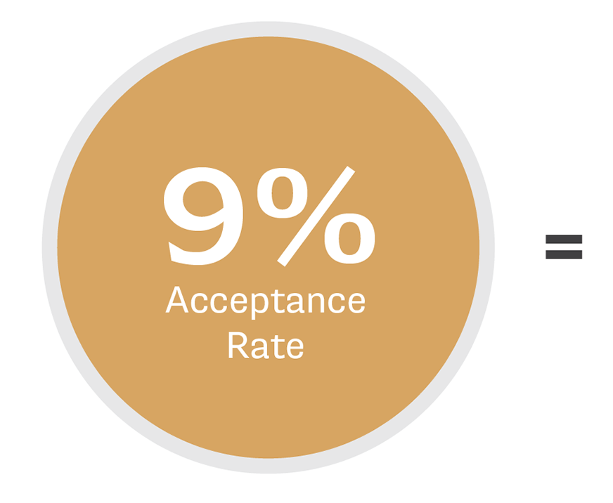 9% Acceptance Rate